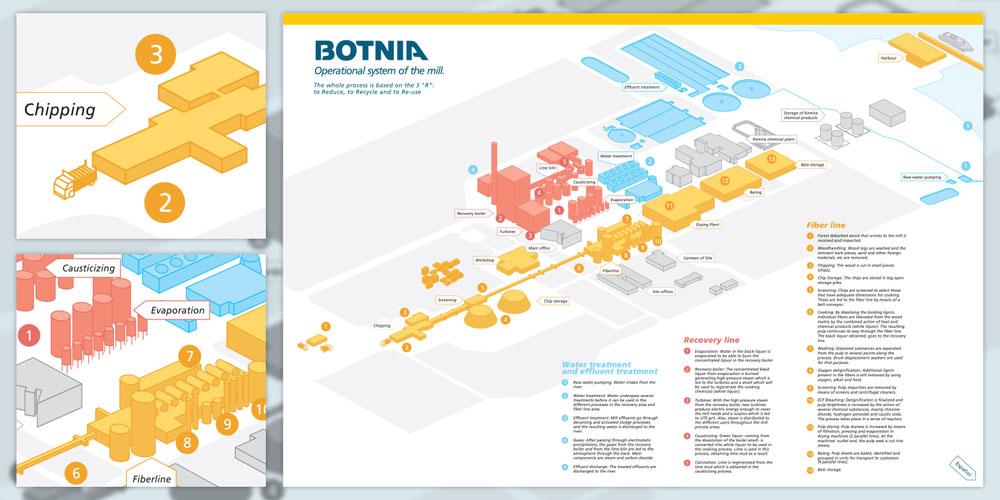 BOTNIA_INFOGRAFIA